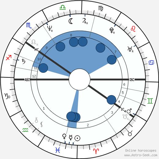 Markku Manninen wikipedia, horoscope, astrology, instagram