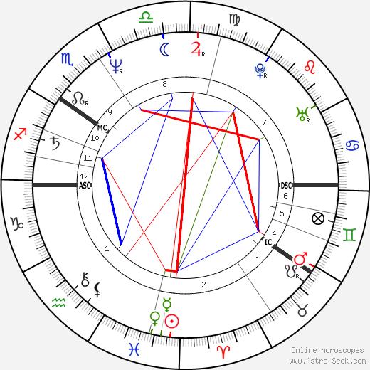 Markku Manninen день рождения гороскоп, Markku Manninen Натальная карта онлайн
