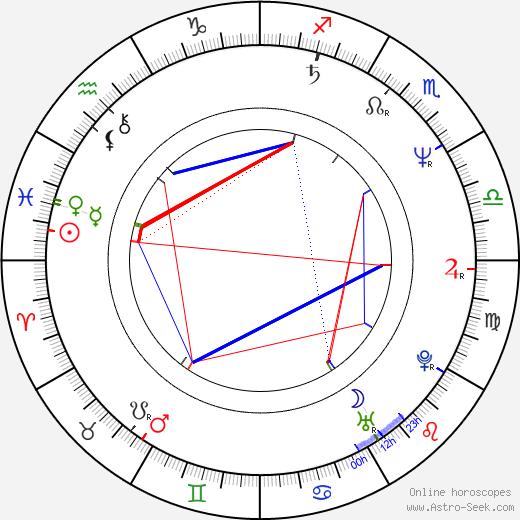 Марлон Джексон Marlon Jackson день рождения гороскоп, Marlon Jackson Натальная карта онлайн