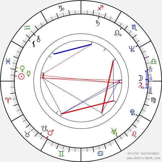 Miroslav Adamec день рождения гороскоп, Miroslav Adamec Натальная карта онлайн