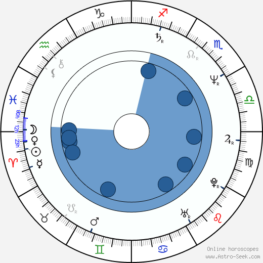 Mona Seefried wikipedia, horoscope, astrology, instagram