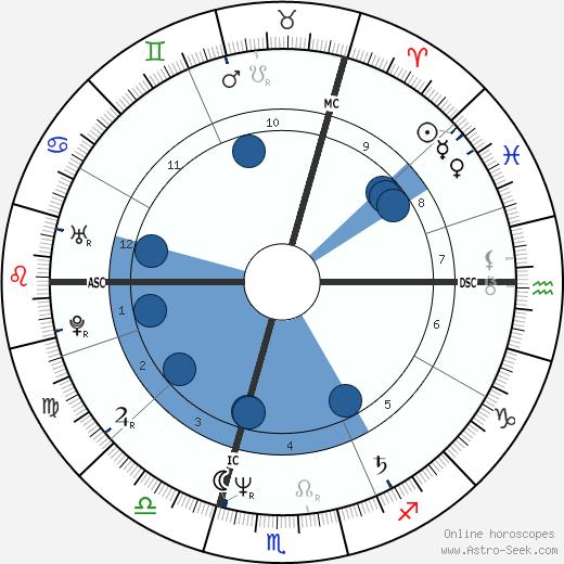 Nadine Allaria wikipedia, horoscope, astrology, instagram