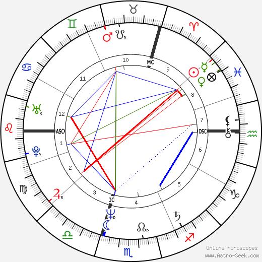 Nadine Allaria день рождения гороскоп, Nadine Allaria Натальная карта онлайн
