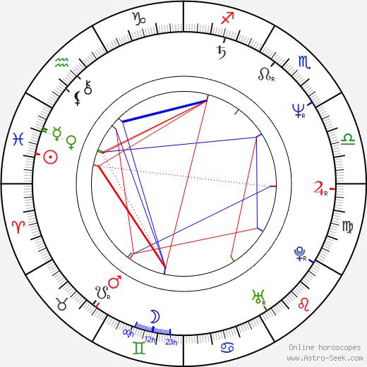 Oliver Stritzel birth chart, Oliver Stritzel astro natal horoscope, astrology