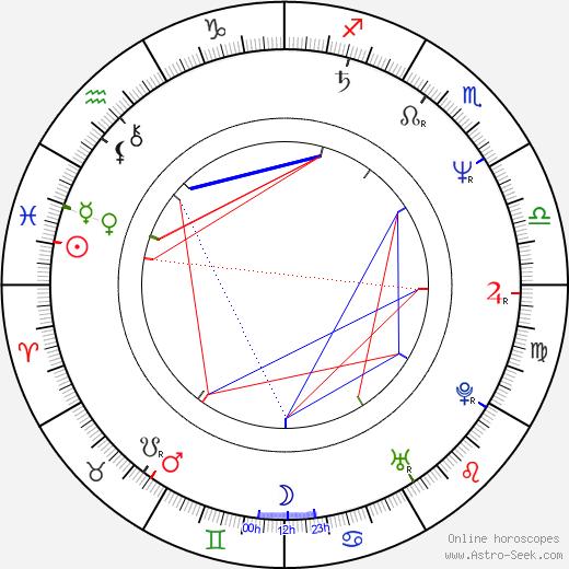Osama bin Laden astro natal birth chart, Osama bin Laden horoscope, astrology