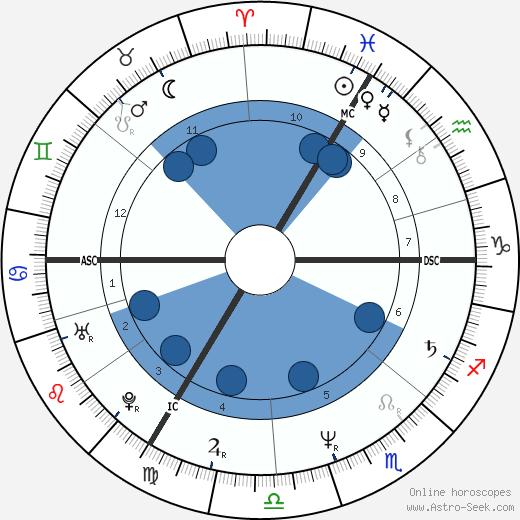 Patricia Dupas wikipedia, horoscope, astrology, instagram