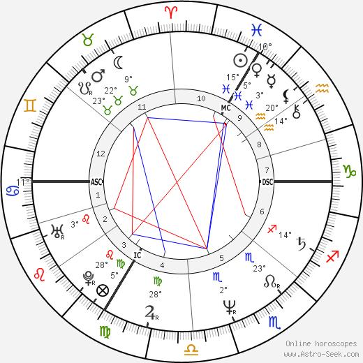 Patricia Dupas birth chart, biography, wikipedia 2019, 2020
