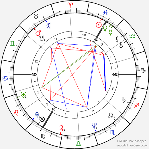 Patricia Dupas birth chart, Patricia Dupas astro natal horoscope, astrology