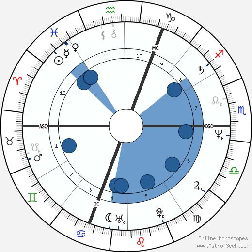 Patrick Battiston wikipedia, horoscope, astrology, instagram