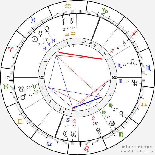 Patrick Battiston birth chart, biography, wikipedia 2018, 2019