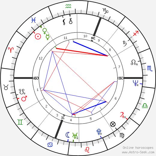 Patrick Battiston astro natal birth chart, Patrick Battiston horoscope, astrology
