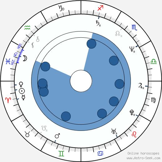 Paul Eiding wikipedia, horoscope, astrology, instagram