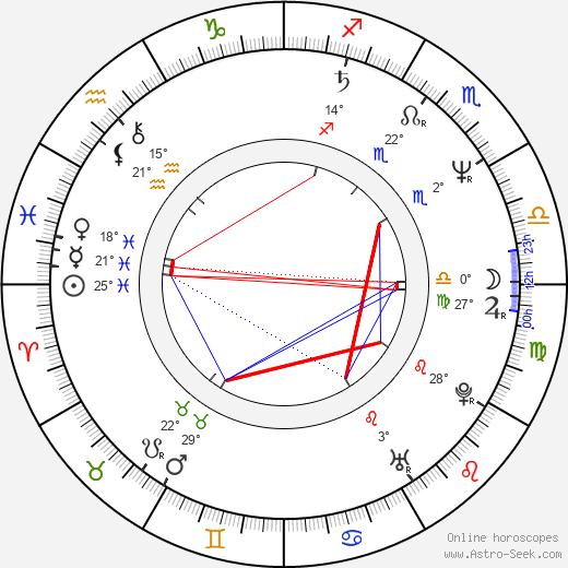 Paul Kieffer birth chart, biography, wikipedia 2019, 2020