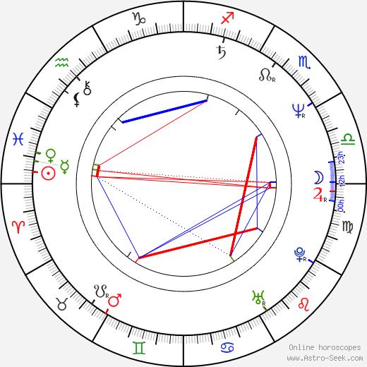 Paul Kieffer astro natal birth chart, Paul Kieffer horoscope, astrology