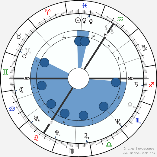 Pervenche Berés wikipedia, horoscope, astrology, instagram