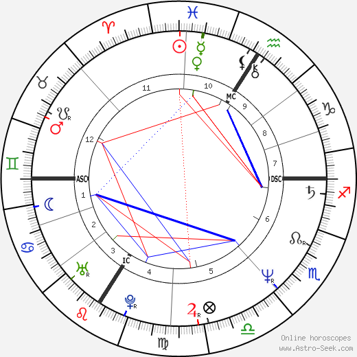 Pervenche Berés birth chart, Pervenche Berés astro natal horoscope, astrology