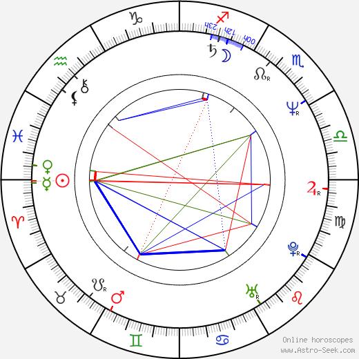 Rebecca Jones birth chart, Rebecca Jones astro natal horoscope, astrology