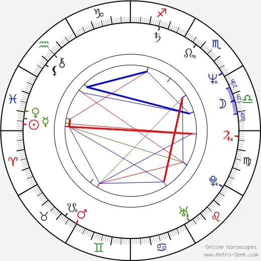 Richard Kwietniowski tema natale, oroscopo, Richard Kwietniowski oroscopi gratuiti, astrologia