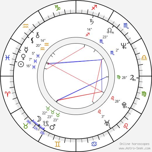 Robert Harris birth chart, biography, wikipedia 2018, 2019