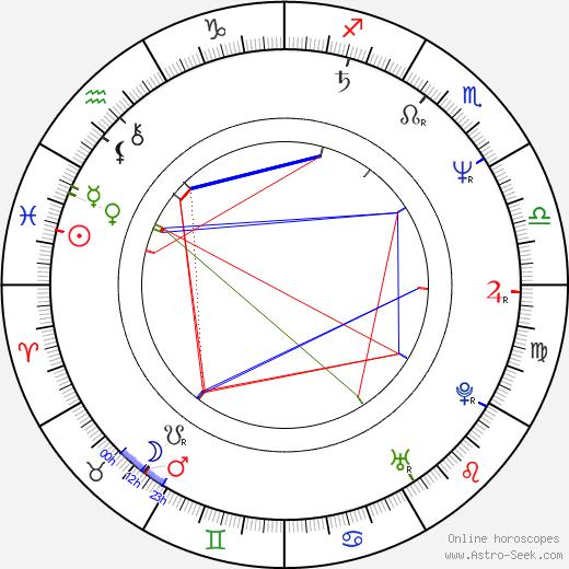 Robert Harris astro natal birth chart, Robert Harris horoscope, astrology