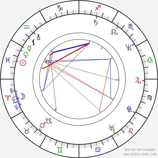 Ron Fassler birth chart, Ron Fassler astro natal horoscope, astrology