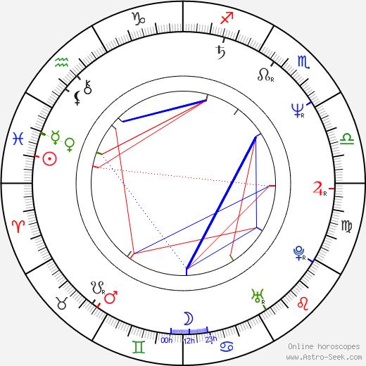 Шеннон Твид Shannon Tweed день рождения гороскоп, Shannon Tweed Натальная карта онлайн