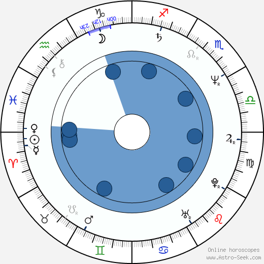 Silvia Munt wikipedia, horoscope, astrology, instagram