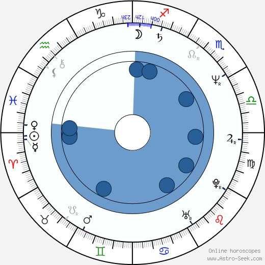 Stephanie Mills wikipedia, horoscope, astrology, instagram