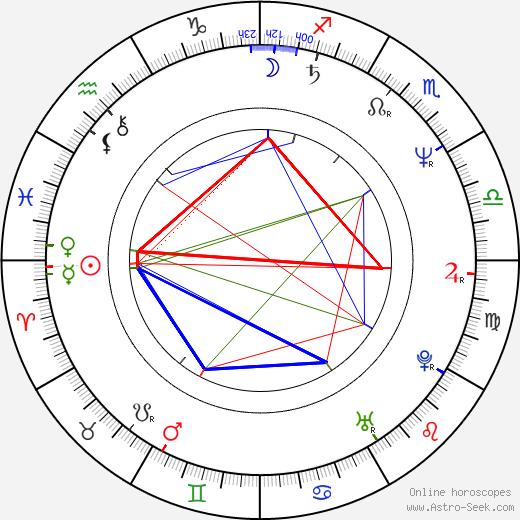 Stephanie Mills birth chart, Stephanie Mills astro natal horoscope, astrology