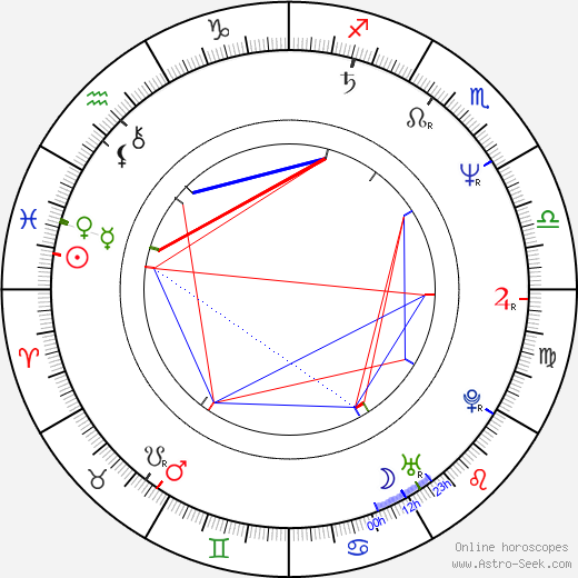 Tatyana Aksyuta astro natal birth chart, Tatyana Aksyuta horoscope, astrology