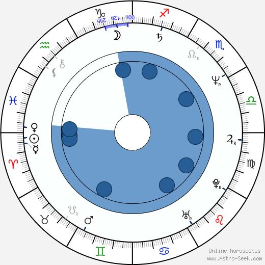 Teresa Ganzel wikipedia, horoscope, astrology, instagram