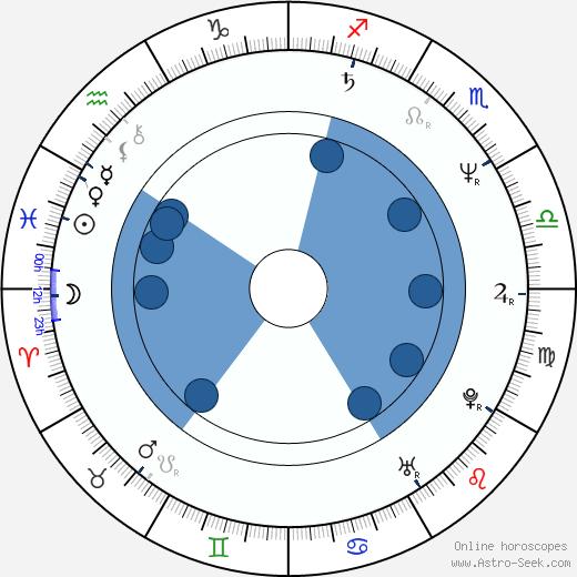 Themis Bazaka wikipedia, horoscope, astrology, instagram