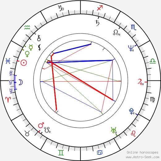 Themis Bazaka birth chart, Themis Bazaka astro natal horoscope, astrology