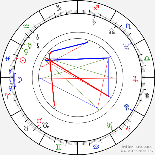 Thom Hoffman astro natal birth chart, Thom Hoffman horoscope, astrology