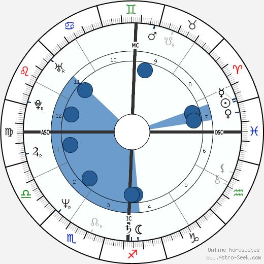 Victoria Schwinning wikipedia, horoscope, astrology, instagram