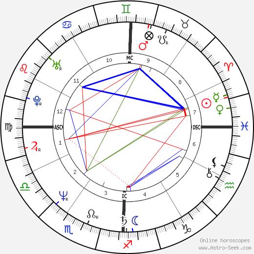 Victoria Schwinning день рождения гороскоп, Victoria Schwinning Натальная карта онлайн
