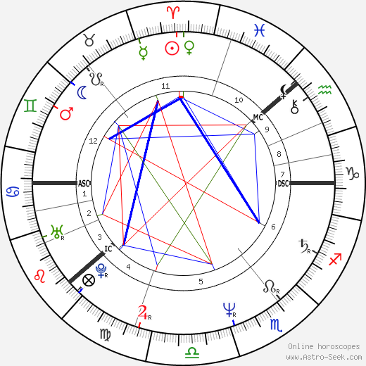 Аки Каурисмяки Aki Kaurismäki день рождения гороскоп, Aki Kaurismäki Натальная карта онлайн