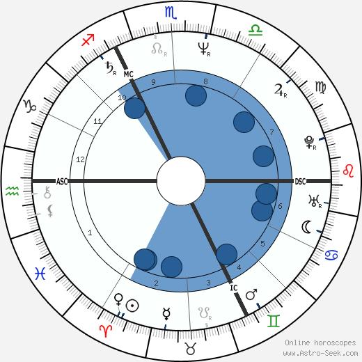 Andrea Ypsilanti wikipedia, horoscope, astrology, instagram
