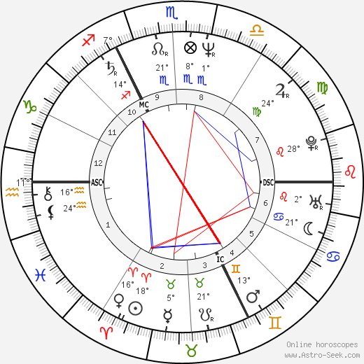 Andrea Ypsilanti birth chart, biography, wikipedia 2020, 2021