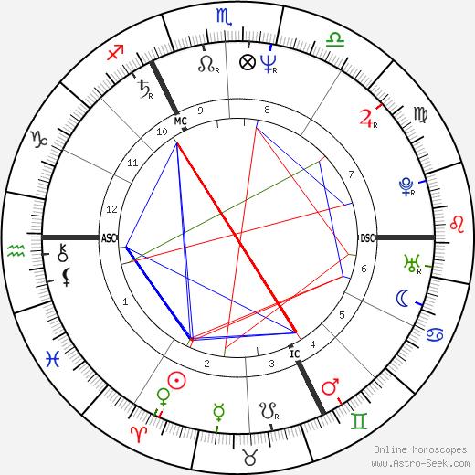 Andrea Ypsilanti birth chart, Andrea Ypsilanti astro natal horoscope, astrology