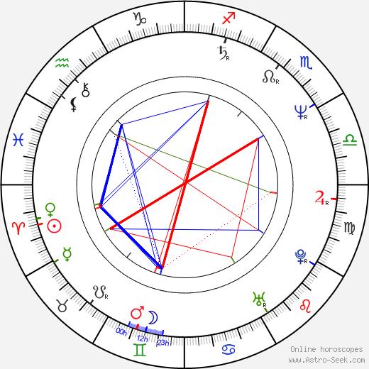 Andreas Borcherding birth chart, Andreas Borcherding astro natal horoscope, astrology