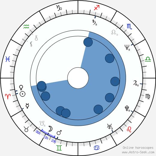 Anna Bazgerová wikipedia, horoscope, astrology, instagram