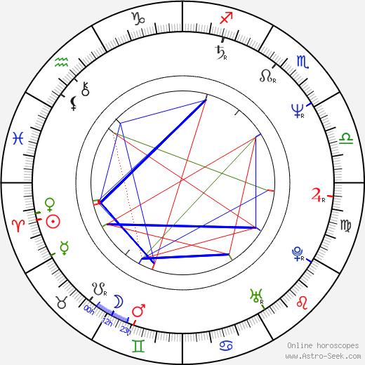 Anna Bazgerová astro natal birth chart, Anna Bazgerová horoscope, astrology