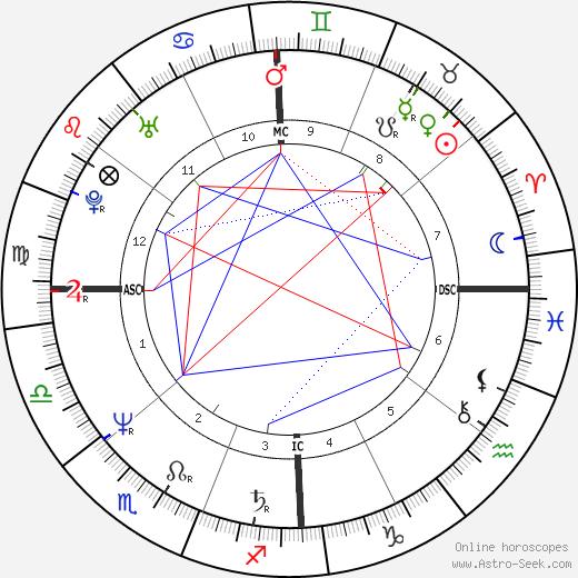 Anthony Lawrence день рождения гороскоп, Anthony Lawrence Натальная карта онлайн