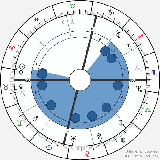 Bernard Montiel wikipedia, horoscope, astrology, instagram