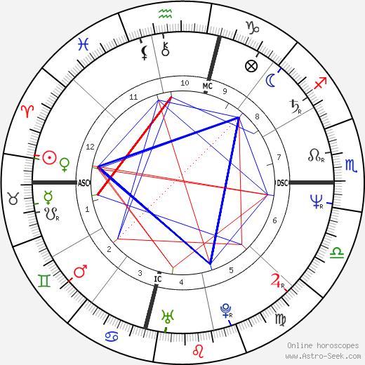 Bernard Montiel tema natale, oroscopo, Bernard Montiel oroscopi gratuiti, astrologia