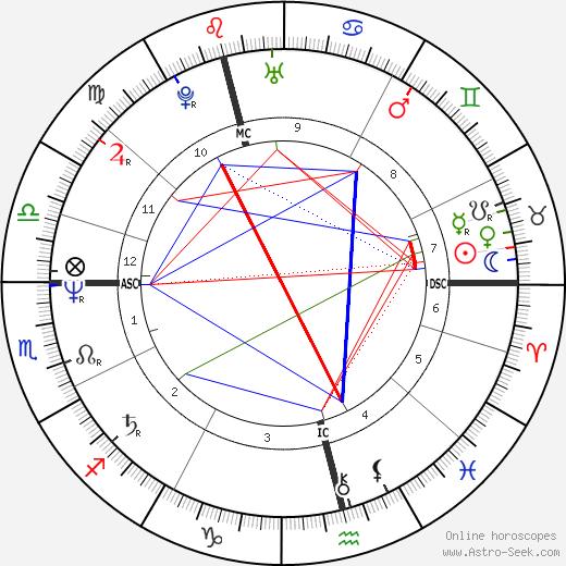 Birgitte Sondergaard tema natale, oroscopo, Birgitte Sondergaard oroscopi gratuiti, astrologia