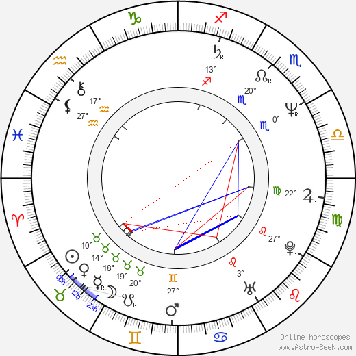 Charles Robert Carner birth chart, biography, wikipedia 2017, 2018
