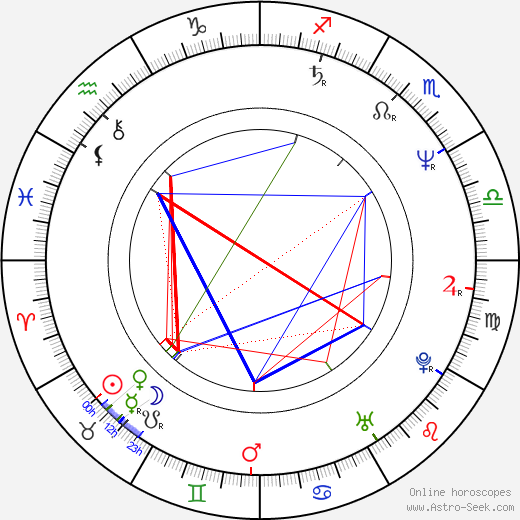 Charles Robert Carner astro natal birth chart, Charles Robert Carner horoscope, astrology