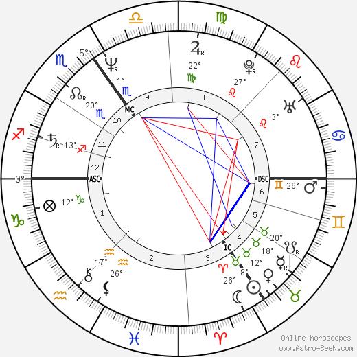 Daniel Day-Lewis tema natale, biography, Biografia da Wikipedia 2020, 2021